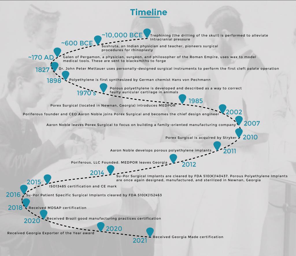 Poriferous timeline with key events